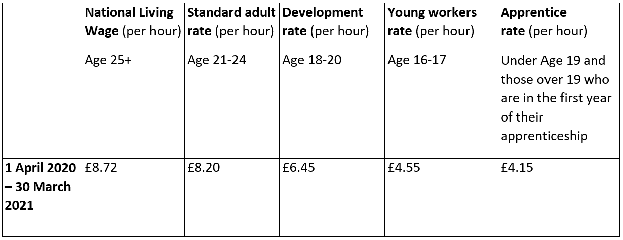 Table detailing the employment rates as of April 2020